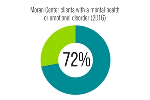 Access to Mental Health Care